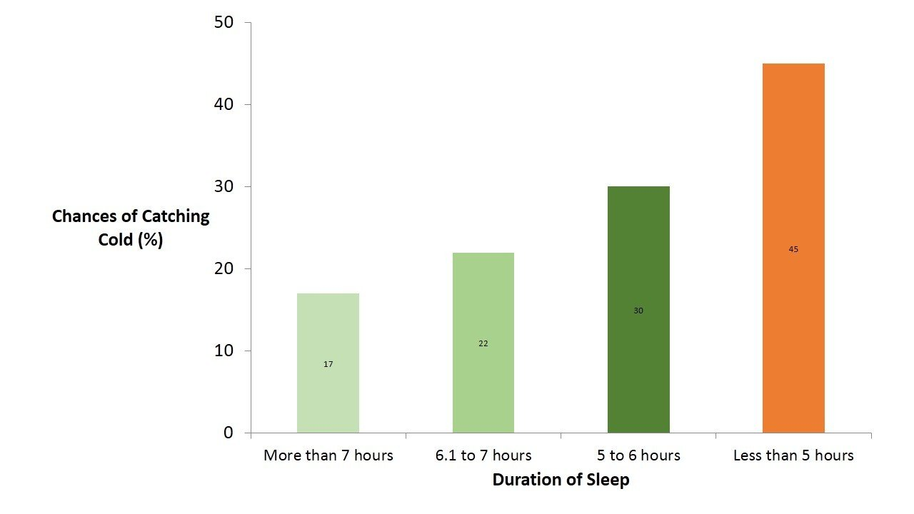 Infographic - Sleep problems